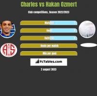 Charles vs Hakan Ozmert h2h player stats