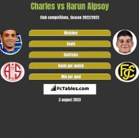 Charles vs Harun Alpsoy h2h player stats