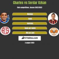 Charles vs Serdar Ozkan h2h player stats