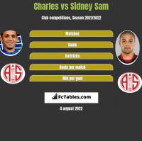 Charles vs Sidney Sam h2h player stats