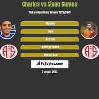 Charles vs Sinan Gumus h2h player stats