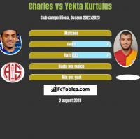 Charles vs Yekta Kurtulus h2h player stats