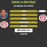 Charles vs Ufuk Akyol h2h player stats