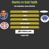 Charles vs Azad Toptik h2h player stats