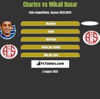 Charles vs Mikail Basar h2h player stats