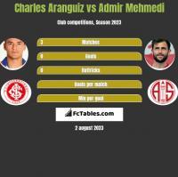 Charles Aranguiz vs Admir Mehmedi h2h player stats