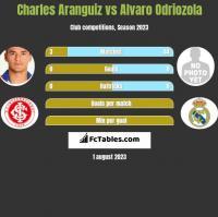 Charles Aranguiz vs Alvaro Odriozola h2h player stats