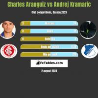 Charles Aranguiz vs Andrej Kramaric h2h player stats