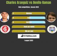 Charles Aranguiz vs Benito Raman h2h player stats