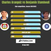 Charles Aranguiz vs Benjamin Stambouli h2h player stats
