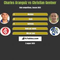 Charles Aranguiz vs Christian Gentner h2h player stats