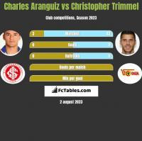 Charles Aranguiz vs Christopher Trimmel h2h player stats
