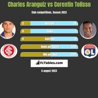 Charles Aranguiz vs Corentin Tolisso h2h player stats