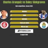 Charles Aranguiz vs Daley Sinkgraven h2h player stats