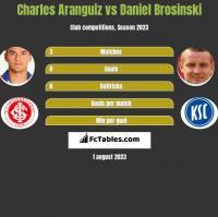 Charles Aranguiz vs Daniel Brosinski h2h player stats