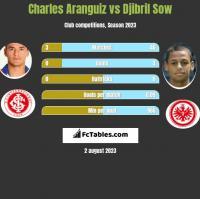 Charles Aranguiz vs Djibril Sow h2h player stats