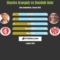 Charles Aranguiz vs Dominik Kohr h2h player stats