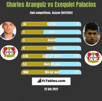 Charles Aranguiz vs Exequiel Palacios h2h player stats