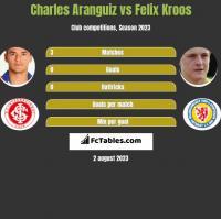 Charles Aranguiz vs Felix Kroos h2h player stats