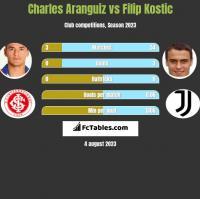 Charles Aranguiz vs Filip Kostic h2h player stats