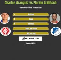 Charles Aranguiz vs Florian Grillitsch h2h player stats