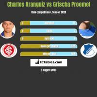 Charles Aranguiz vs Grischa Proemel h2h player stats