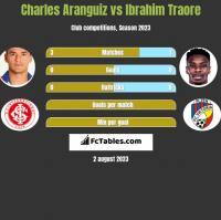 Charles Aranguiz vs Ibrahim Traore h2h player stats