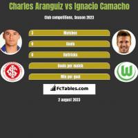 Charles Aranguiz vs Ignacio Camacho h2h player stats