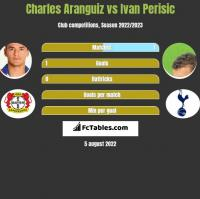 Charles Aranguiz vs Ivan Perisić h2h player stats