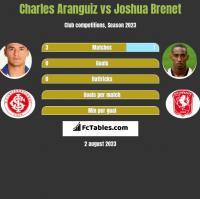 Charles Aranguiz vs Joshua Brenet h2h player stats
