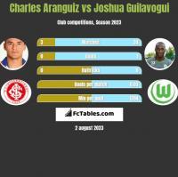 Charles Aranguiz vs Joshua Guilavogui h2h player stats