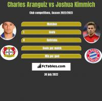Charles Aranguiz vs Joshua Kimmich h2h player stats