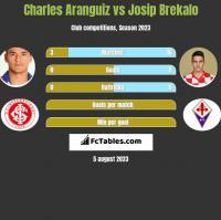 Charles Aranguiz vs Josip Brekalo h2h player stats