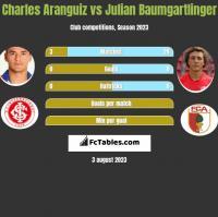 Charles Aranguiz vs Julian Baumgartlinger h2h player stats