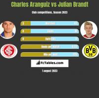 Charles Aranguiz vs Julian Brandt h2h player stats