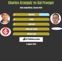 Charles Aranguiz vs Kai Proeger h2h player stats