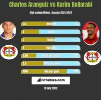 Charles Aranguiz vs Karim Bellarabi h2h player stats