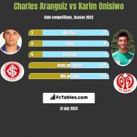 Charles Aranguiz vs Karim Onisiwo h2h player stats