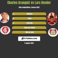 Charles Aranguiz vs Lars Bender h2h player stats