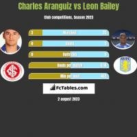 Charles Aranguiz vs Leon Bailey h2h player stats