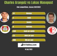 Charles Aranguiz vs Lukas Masopust h2h player stats