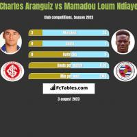 Charles Aranguiz vs Mamadou Loum Ndiaye h2h player stats