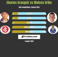 Charles Aranguiz vs Mateus Uribe h2h player stats