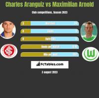 Charles Aranguiz vs Maximilian Arnold h2h player stats