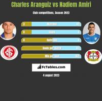 Charles Aranguiz vs Nadiem Amiri h2h player stats