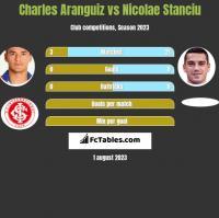 Charles Aranguiz vs Nicolae Stanciu h2h player stats