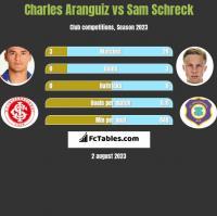 Charles Aranguiz vs Sam Schreck h2h player stats