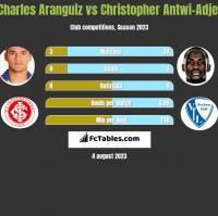 Charles Aranguiz vs Christopher Antwi-Adjej h2h player stats