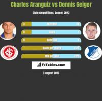 Charles Aranguiz vs Dennis Geiger h2h player stats