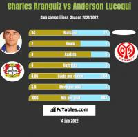 Charles Aranguiz vs Anderson Lucoqui h2h player stats